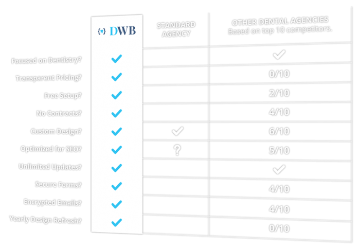 Dental Website Comparison Chart